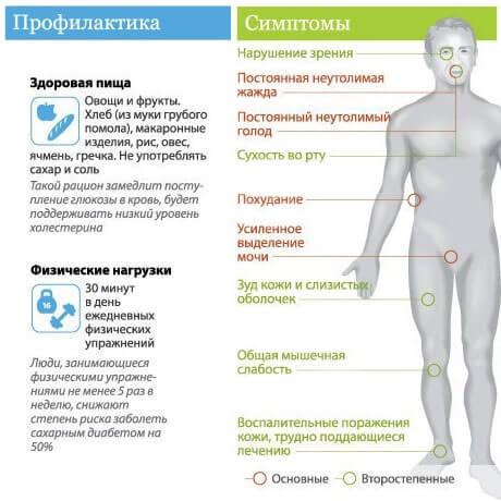 Профилактика и симптомы сахарного диабета