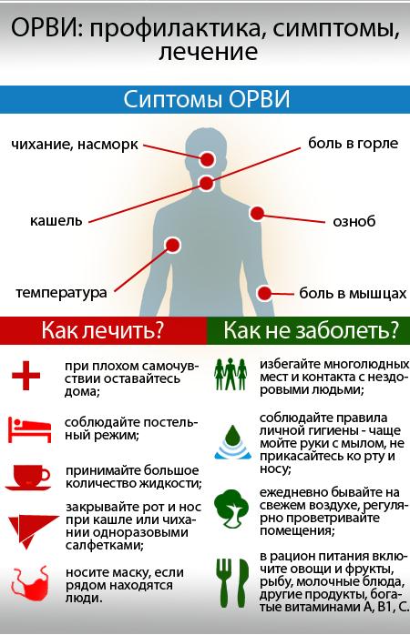 ОРВИ: профилактика, симптомы, лечение