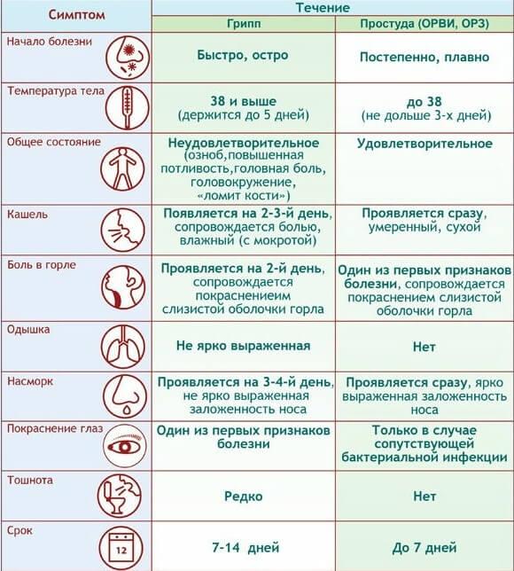 Симптомы простудных заболеваний