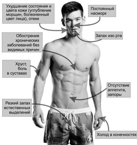 Симптомы засорения организма