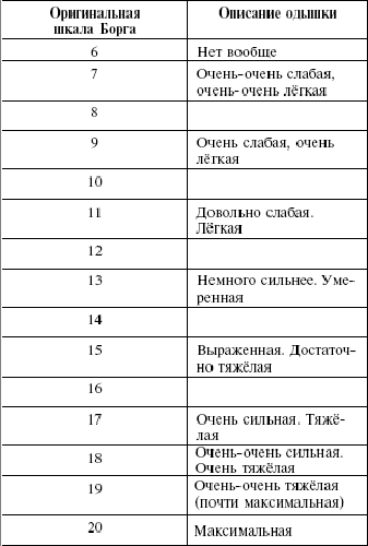 Шкала субъективного восприятия нагрузки Борга