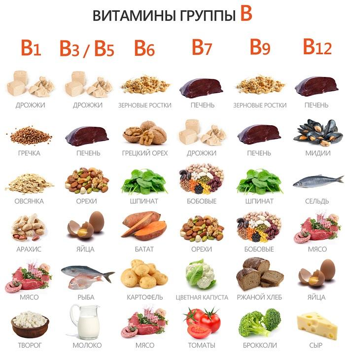 Продукты, содержат витамины группы B