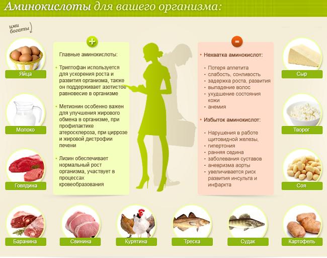 Аминокислоты для Вашего организма