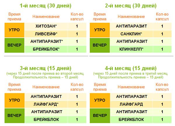 Схема приема антипаразитарной программы
