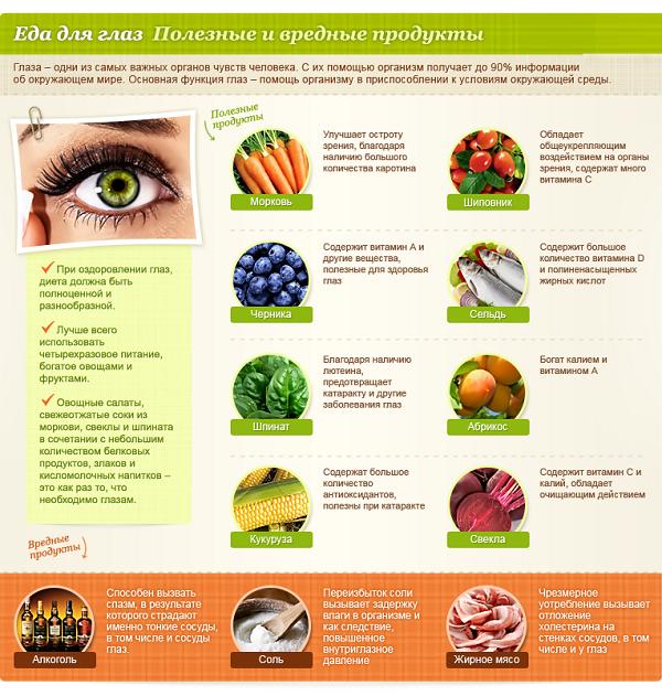 Полезные и вредные продукты для глаз