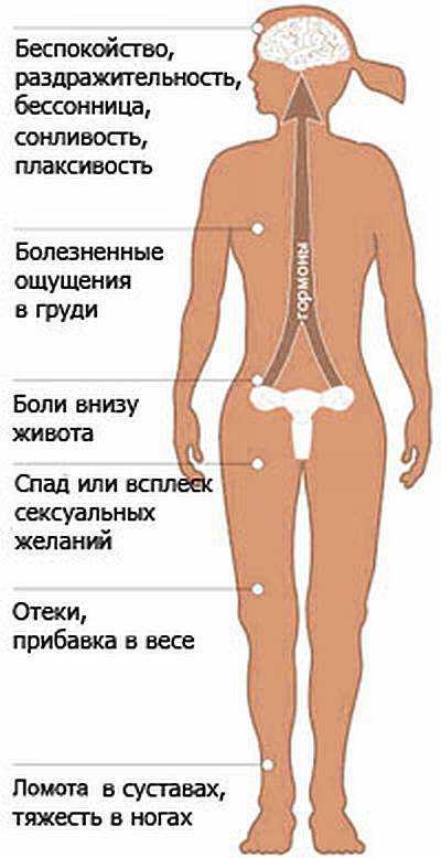Синдромы ПМС