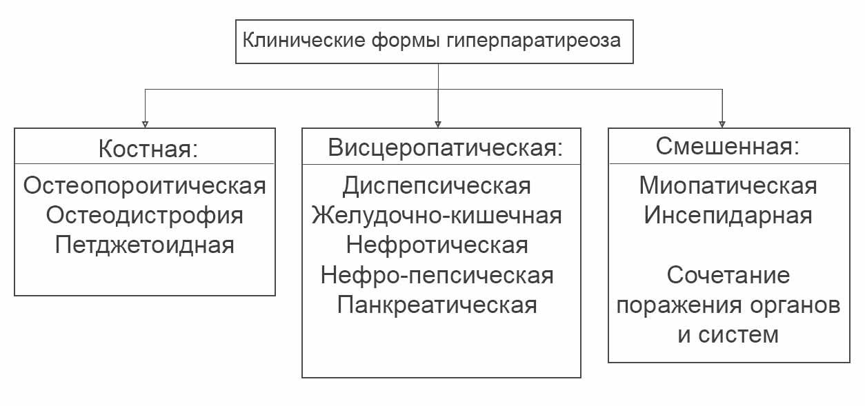 Клинические формы гиперпаратиреоза