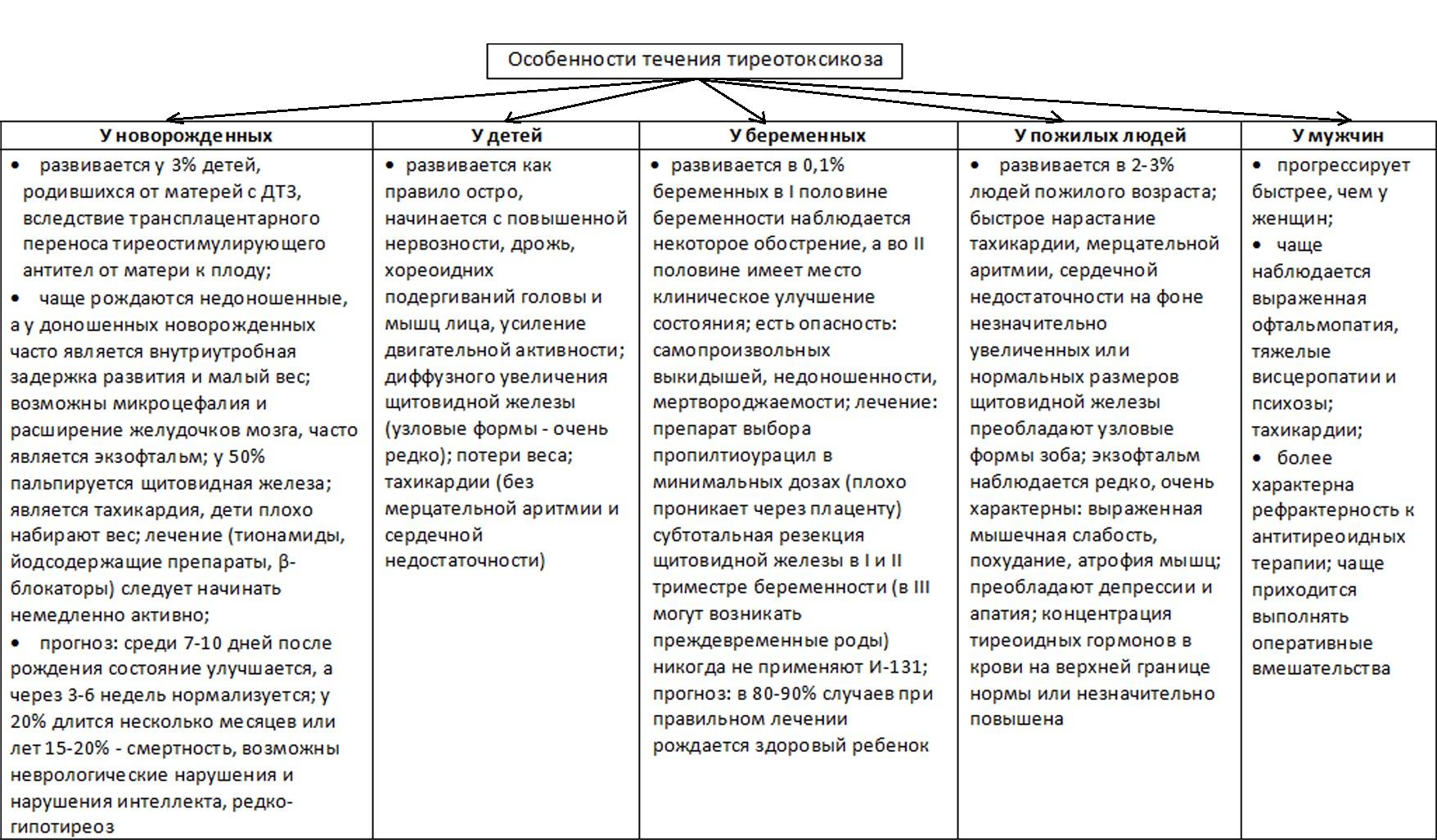 Особености течения тиреотоксикоза