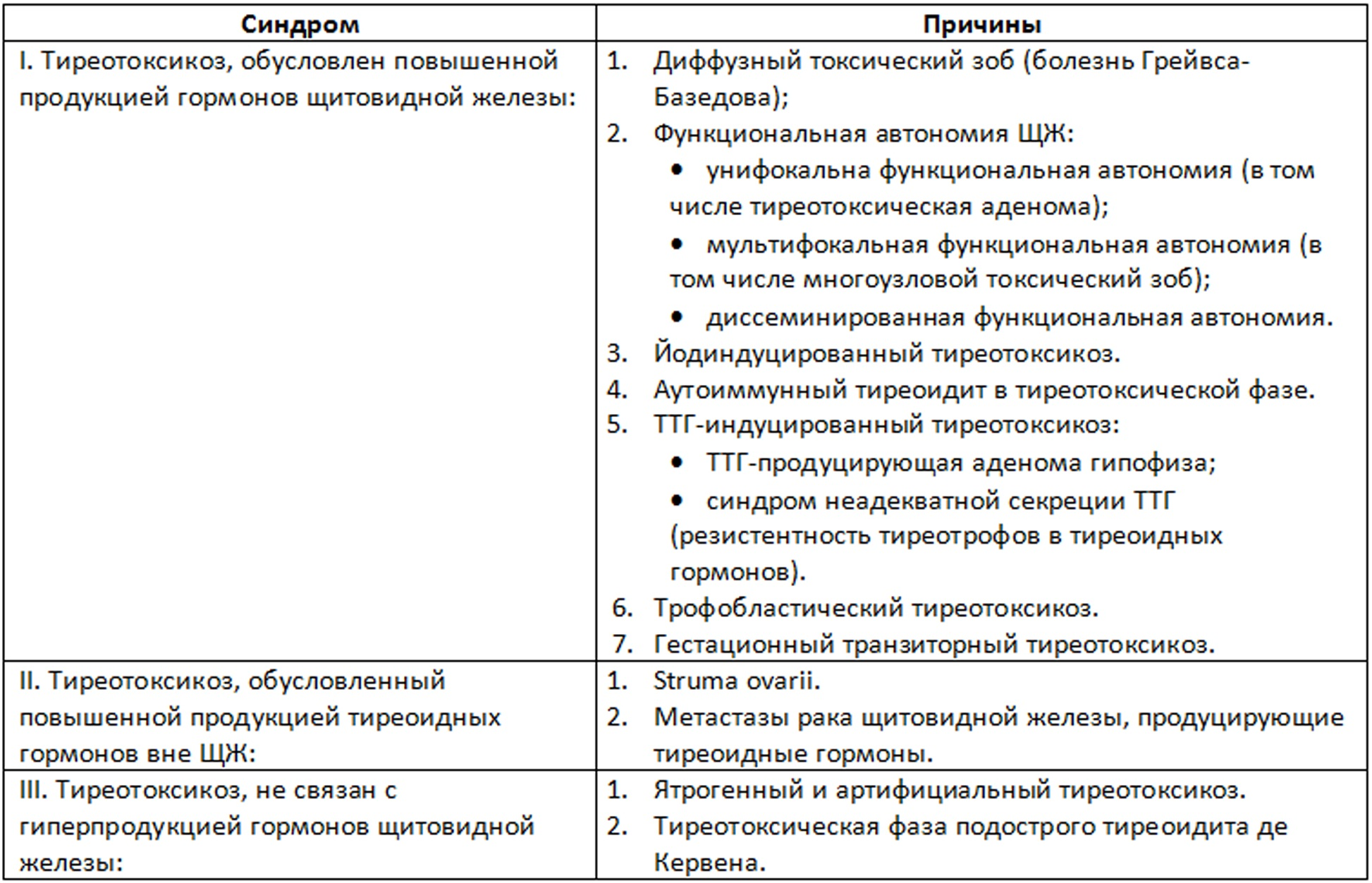 Класификациия