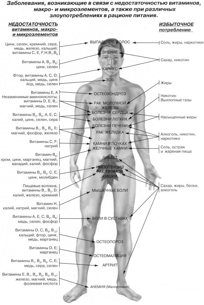 Заболевания вызванные нехваткой витаминов в организме